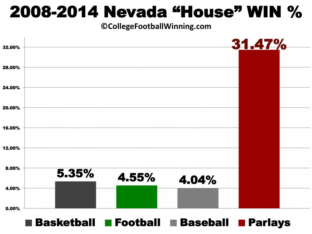 Parlay Bets: Nevada Win%