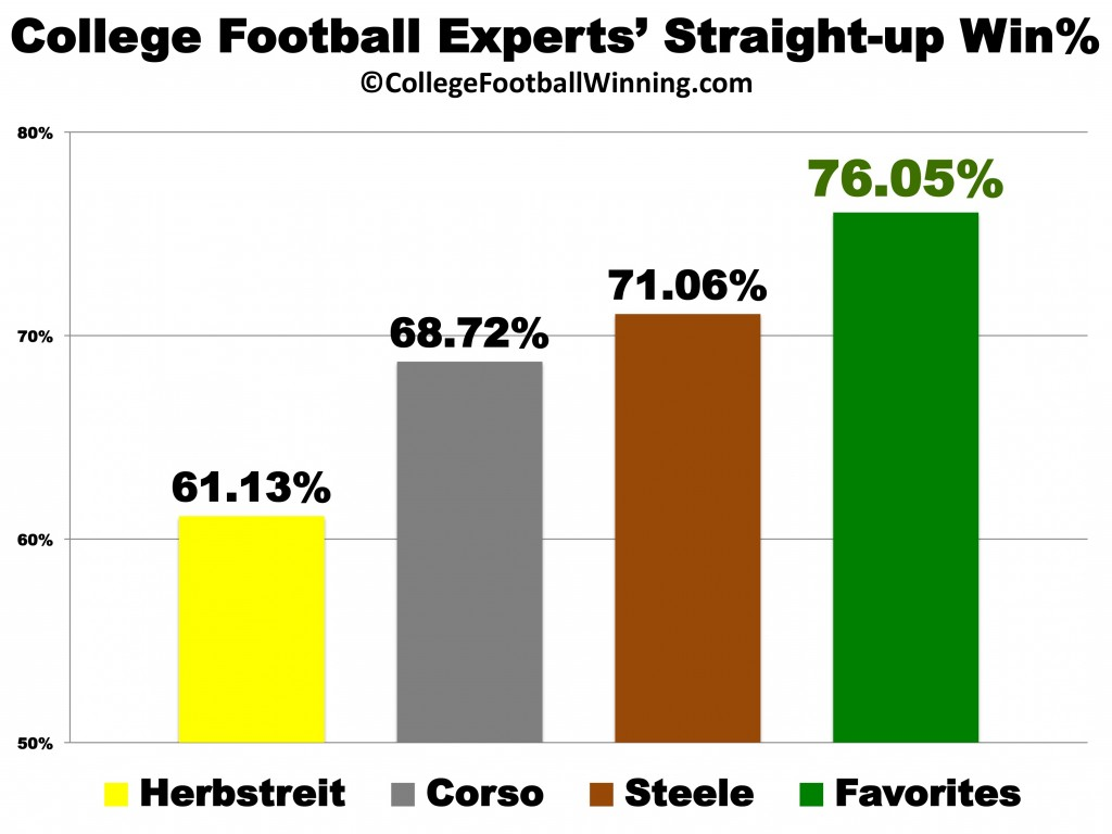 College Football Experts by Win%