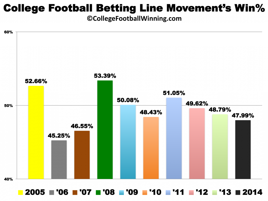 College Football Predictions (against-the-spread) Based on Betting Line Movement