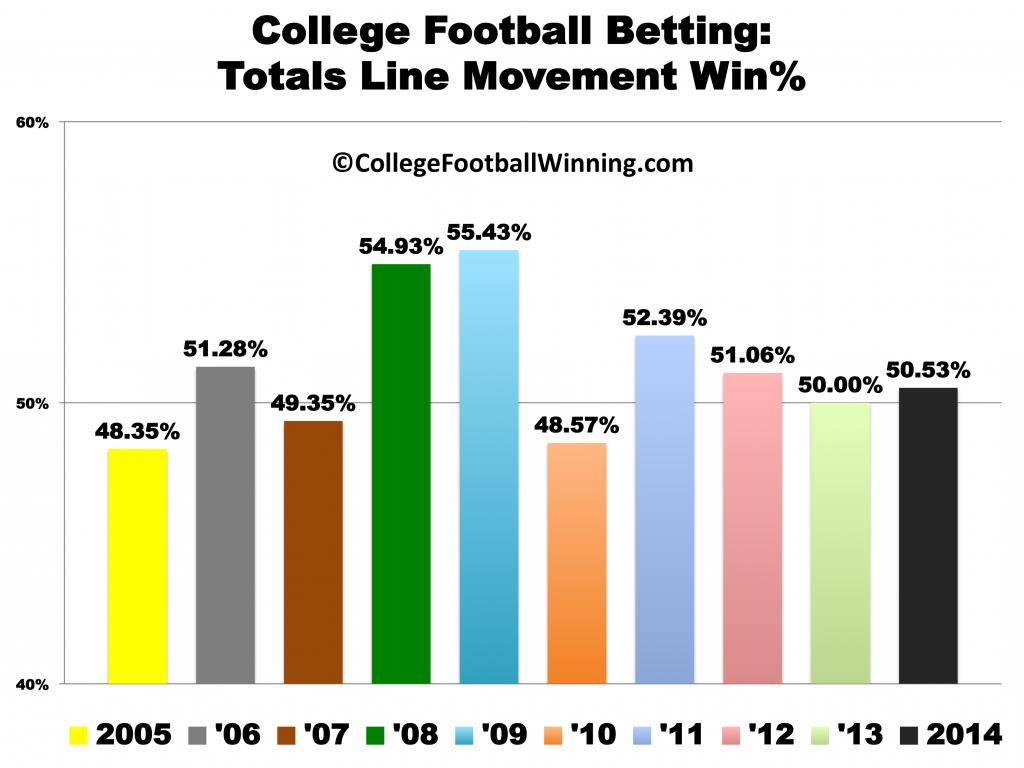 College Football Predictions: Totals Line Movement