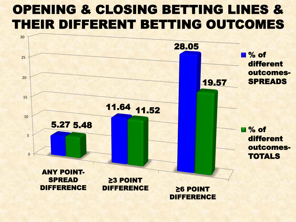 DifferentBettingOutcomes3D