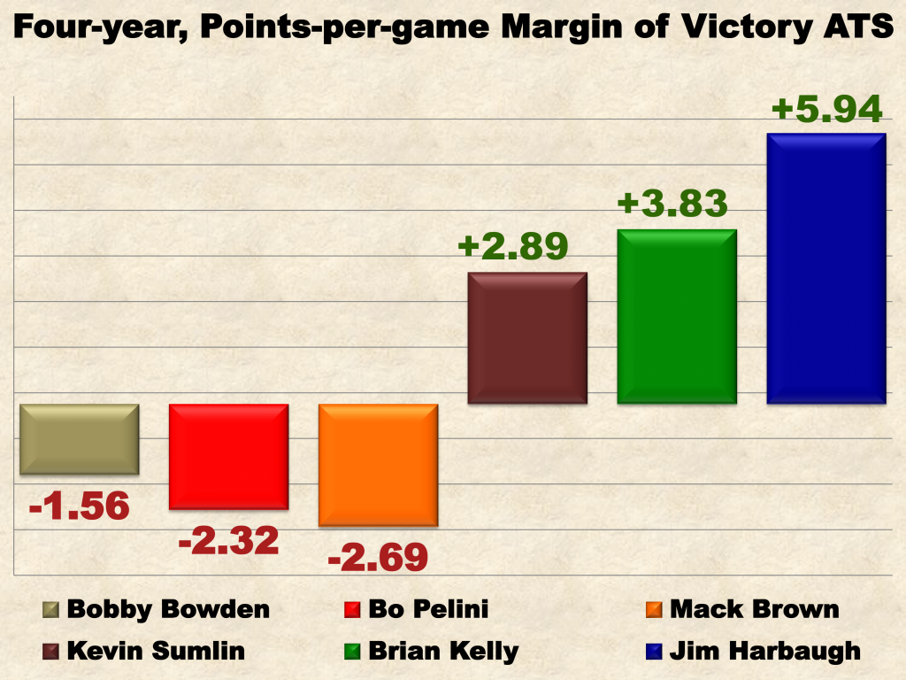 Margin of Victory ATS