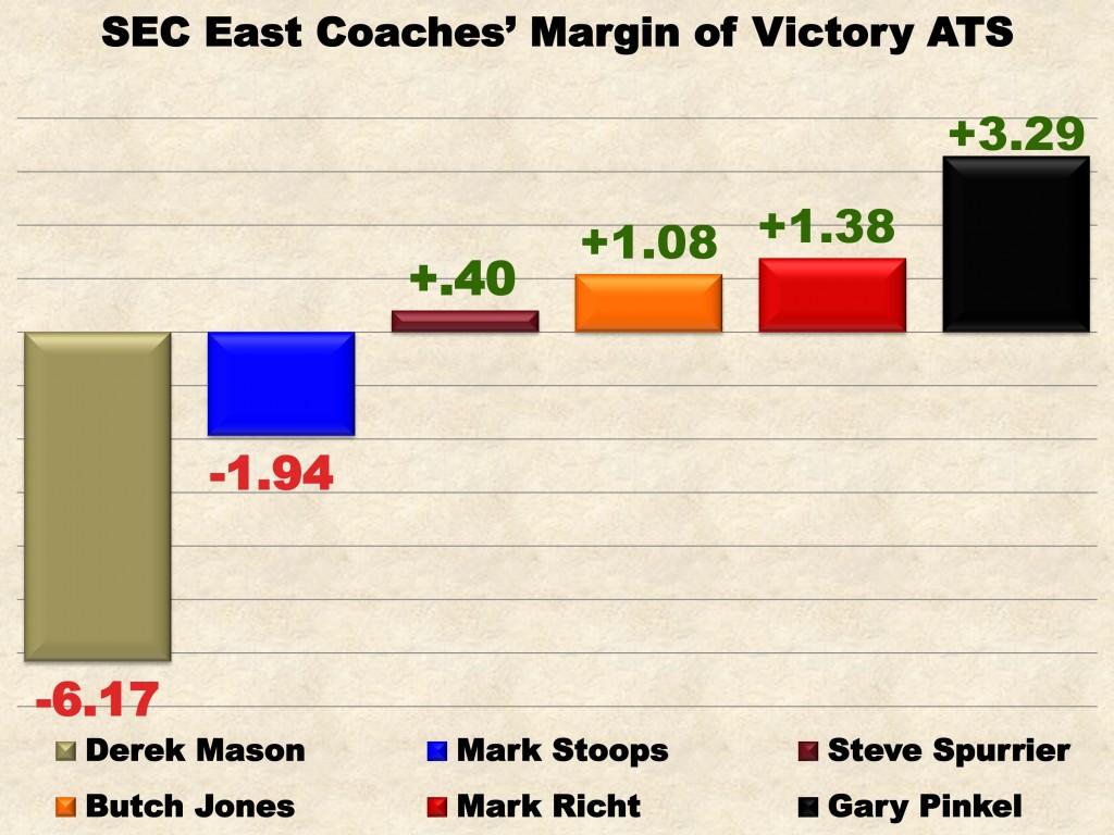 SEC East Coaches MOV ATS