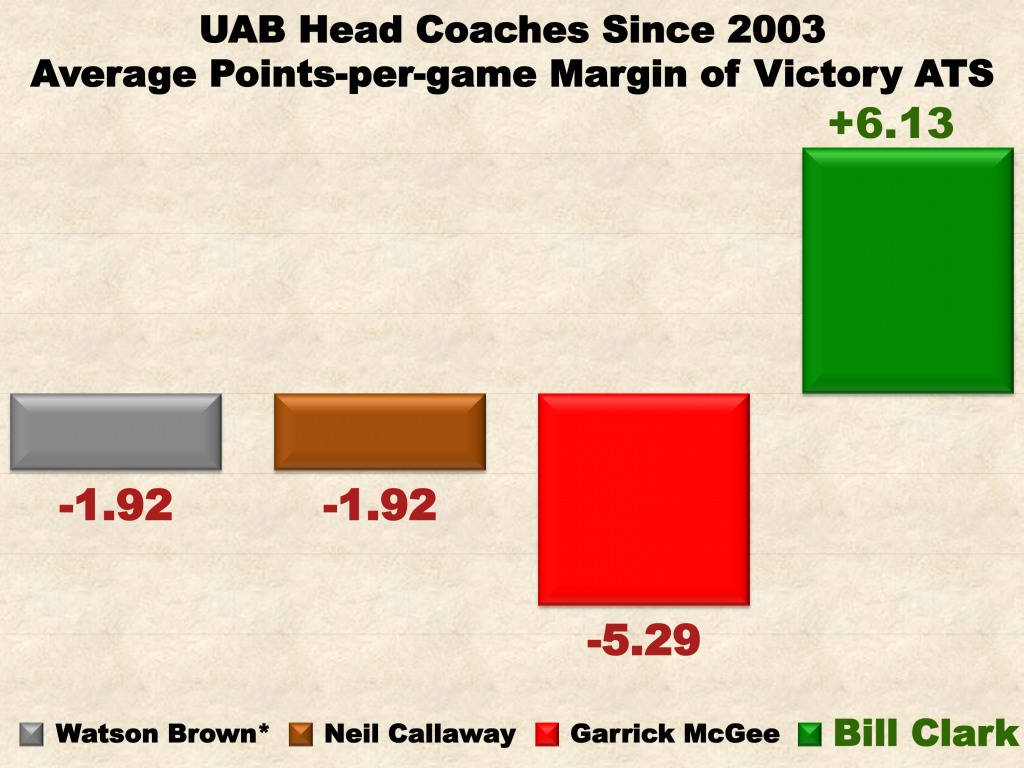 UAB Football Coaches MOV ATS